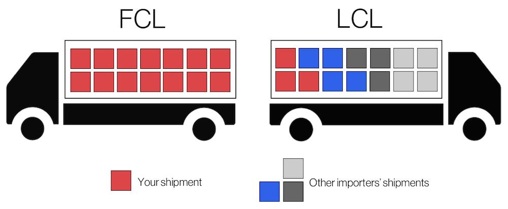 Sự khác biệt về vai trò của các bên trong vận chuyển FCL và LCL