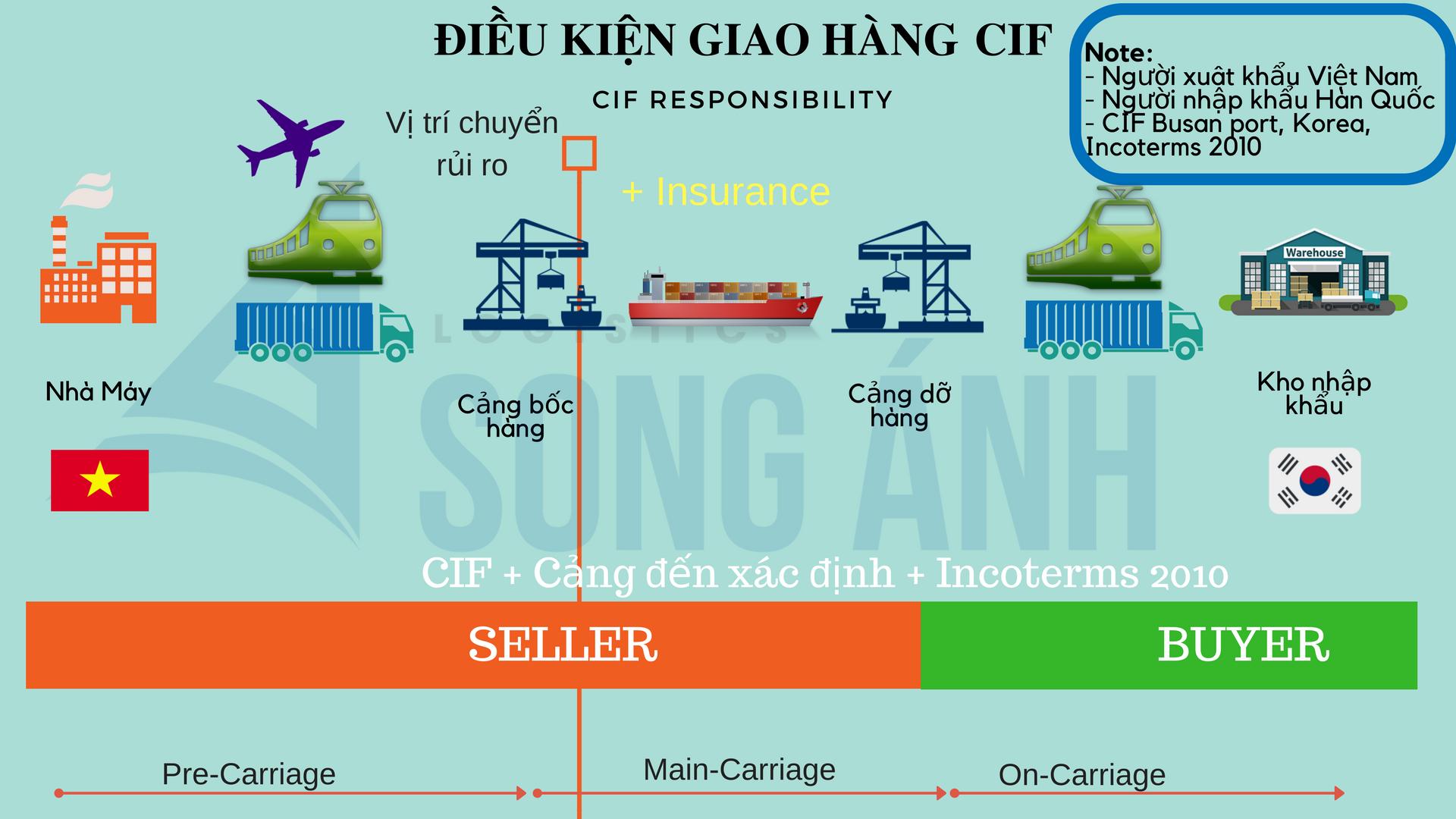 Doanh nghiệp Việt thường xuất FOB và nhập CIF, vì đâu?