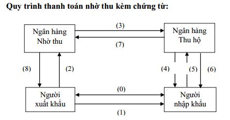 Quy trình nhờ thu kèm chứng từ D/A và D/P