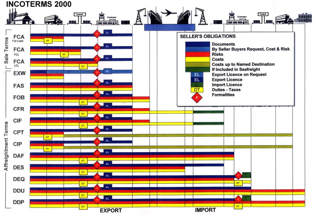 Lợi ích khi xuất khẩu hàng hóa theo nhóm C thay vì nhóm F trong Incoterms 2000