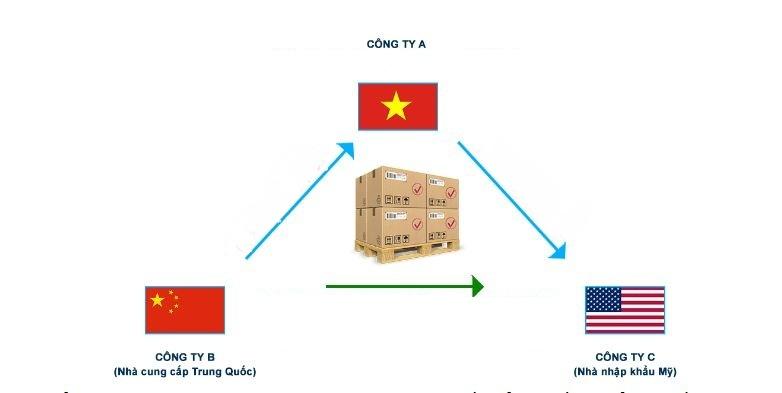 Hợp đồng 3 bên, 4 bên trong xuất nhập khẩu