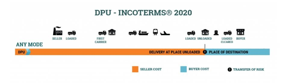 Điều kiện DPU trong Incoterms 2020