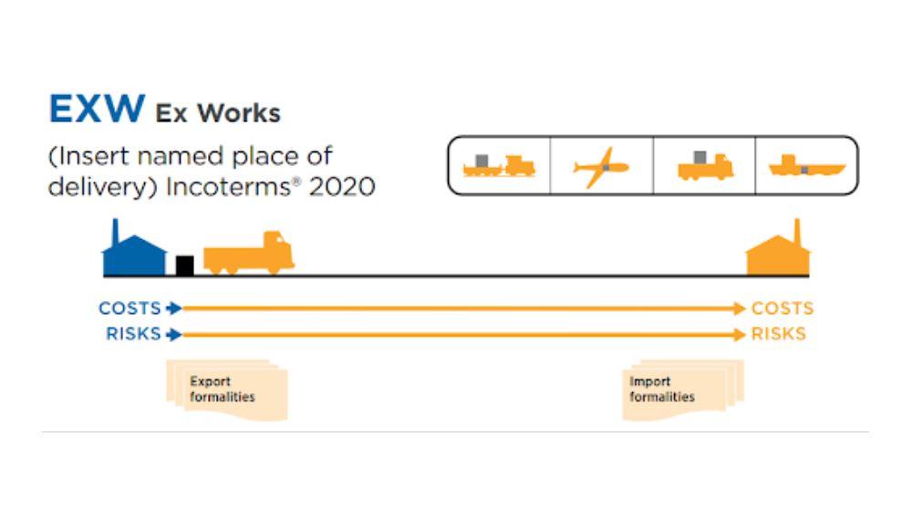 Nội dung điều kiện EXW incoterms 2020