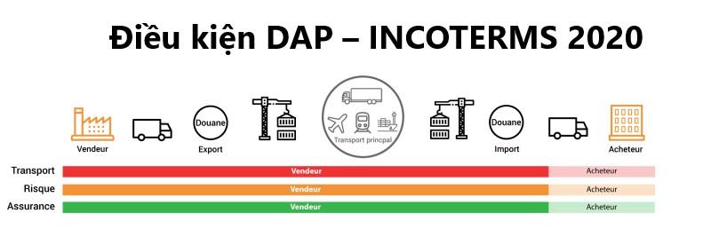 Điều kiện DAP trong Incoterms 2020