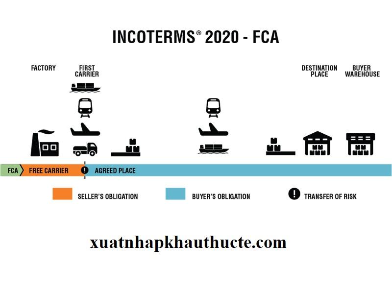Nội dung điều kiện FCA incoterms 2020