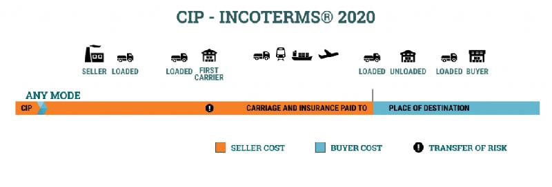 Nội dung điều kiện CIP incoterms 2020