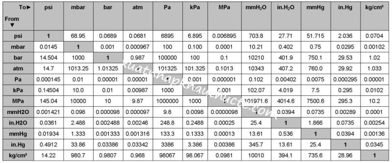Bảng chuyển đổi đơn vị áp suất, khối lượng, độ dài, thể tích
